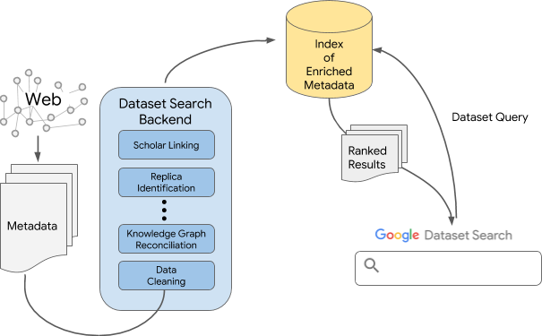 a image for 'Building Google Dataset Search and Fostering an Open Data Ecosystem'