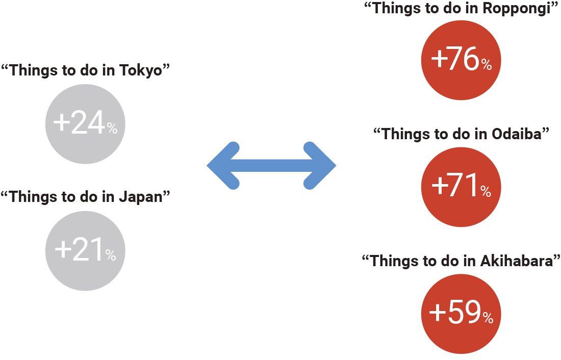 外国人旅行者 日本滞在中の「Things to Do in 地名」 検索の成長率 (2015 年~2016 年)