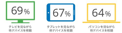 「ながら視聴」でデバイスを利用するユーザーの割合