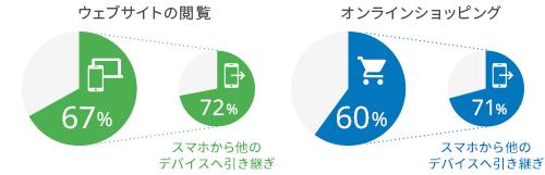 「引き継ぎ利用」をしたことのあるユーザーの割合