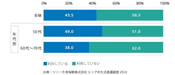SNS の利用率