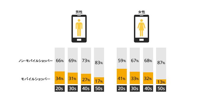 年齢・性別で見る「モバイルショッパー」 />若い年代になるほど「モバイルショッパー」は増えます。20 代がもっとも多く、50 代では 20% 以下。男女の比較では女性の方がモバイルショッパーの数が多いことも調査からわかりました。</p> <h2>モバイルショッパーの行動パターン</h2> <p><img src=