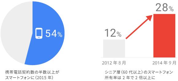 携帯電話の半数以上がスマートフォンへ。そしてシニア層(60代以上)のスマートフォン所有率は2年で 2 倍以上に。