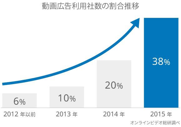 動画広告利用社数の割合は急増