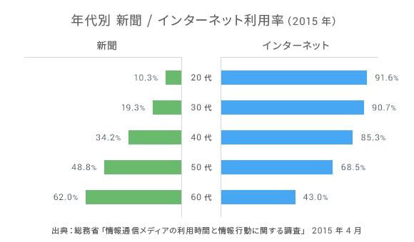 O2O の KPI 設定: 年代別 新聞/インターネット利用率