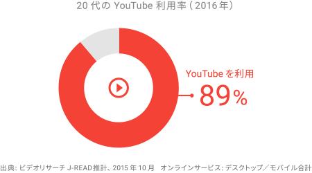 新卒採用のデジタル マーケティング - 20 代の YouTube 利用率(2016 年)
