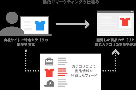 GDNの動的リマーケティングの仕組み