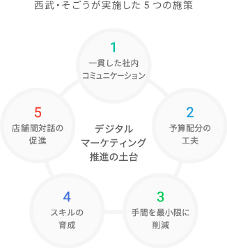 デジタル マーケティングを推進するうえで行った 5 つの施策