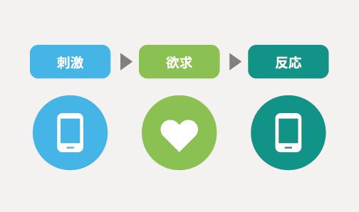 モバイル広告で効率化するマイクロモーメント