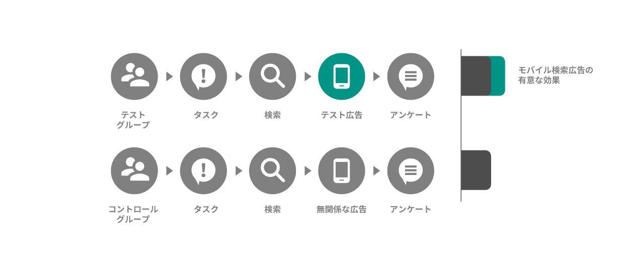 モバイル広告テスト