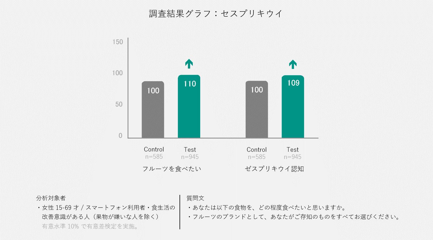 ブランド認知効果(ゼスプリキウイ)