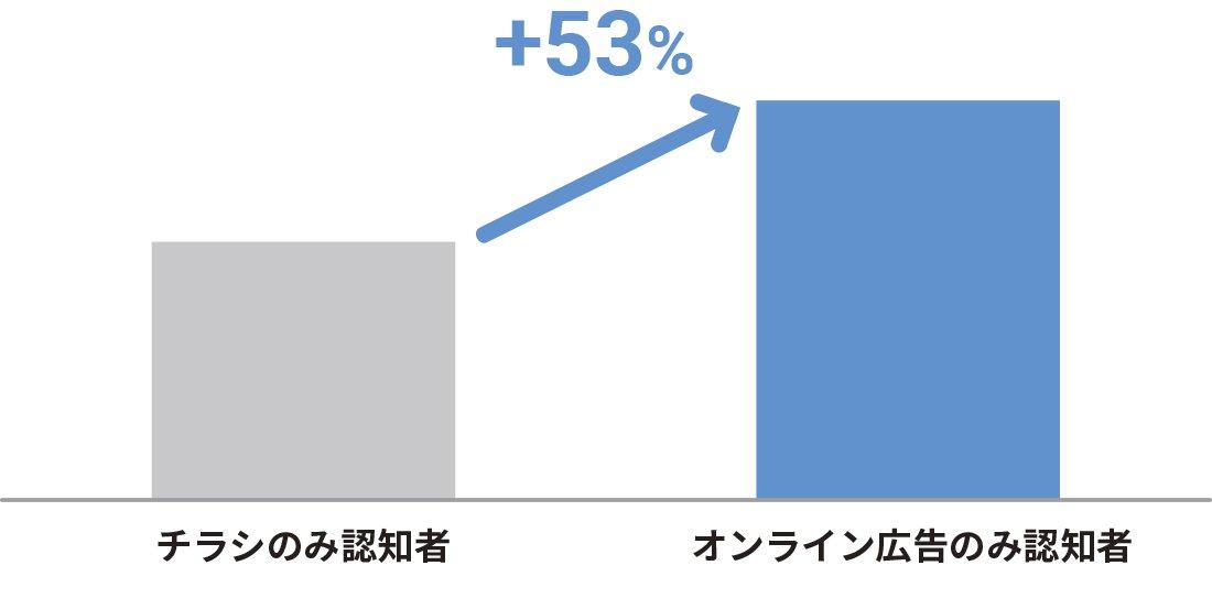 顧客単価への貢献分:チラシとオンライン広告の比較