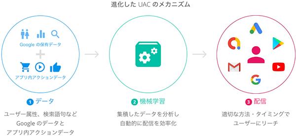 アプリ プロモーションを成功させるために UAC のメカニズム