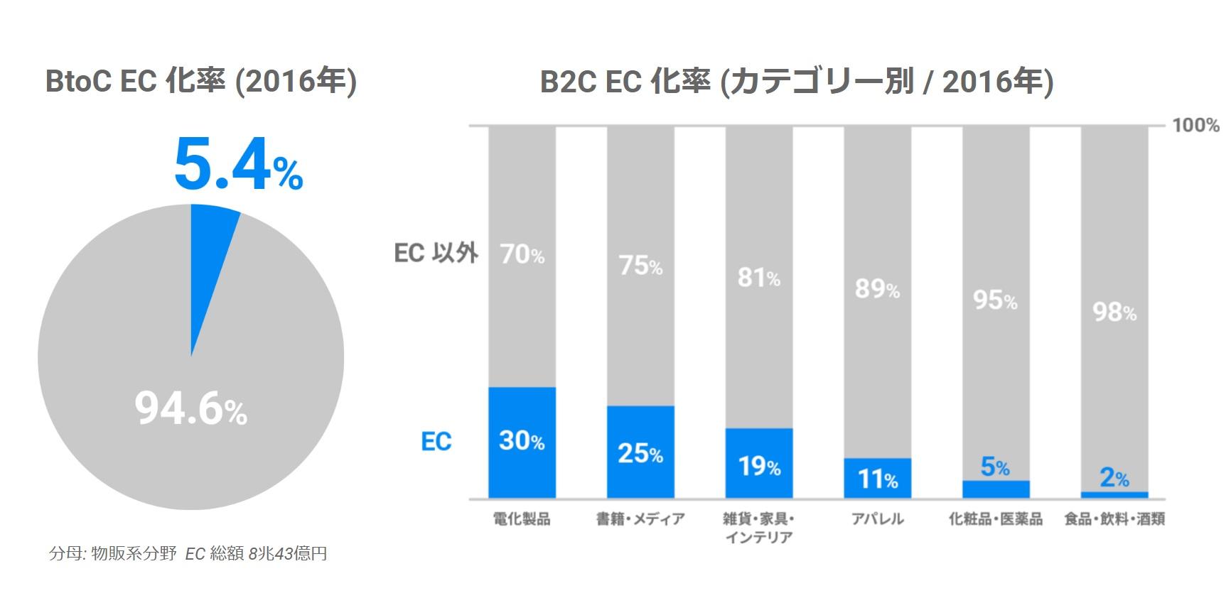 日本の EC が小売市場に占める割合