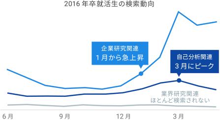 2016 年卒就活生の検索動向