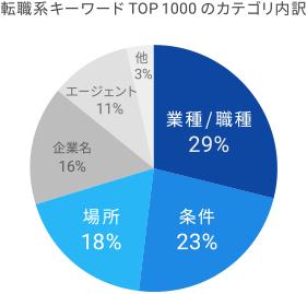 HR EXPO 2017 Googleセミナー 転職系キーワード内訳
