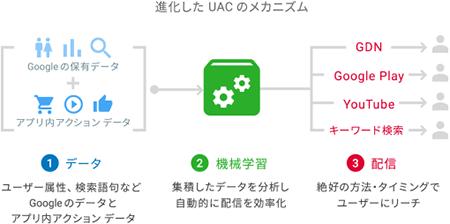 ユニバーサル アプリ キャンペーンの仕組み