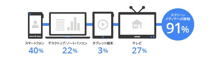 広告を見ているのはどのスクリーン?