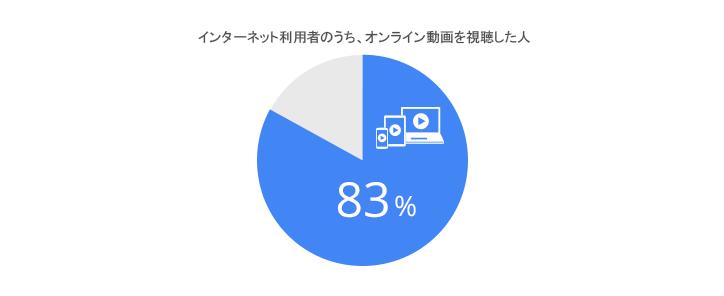 動画サイト視聴者の伸び