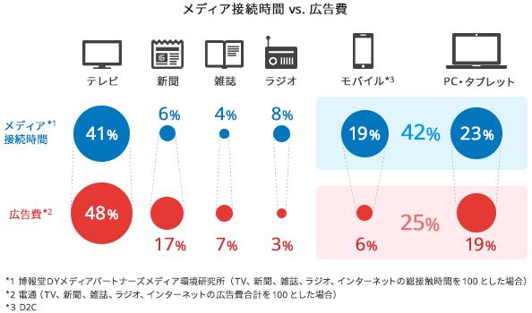 メディア接続時間 VS. 広告費