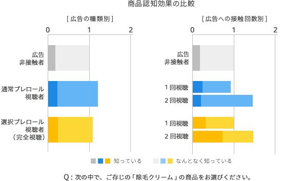 商品認知効果の比較のグラフ