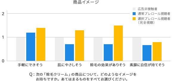 商品イメージのグラフ