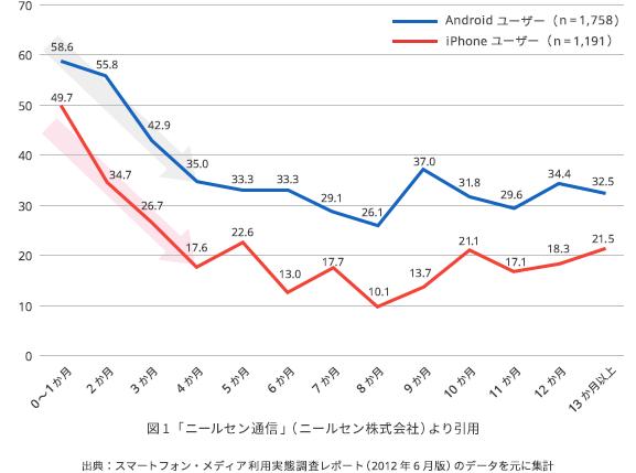 (図1)スマートフォン利用期間ごとの無料アプリ ダウンロード率