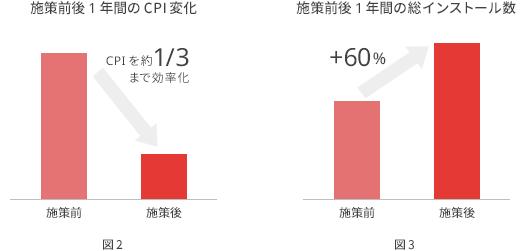 (図2)施策前後 1 年間の CPI 変化、(図3)施策前後 1 年間の総インストール数