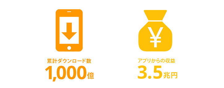 累計ダウンロード数とアプリからの収益