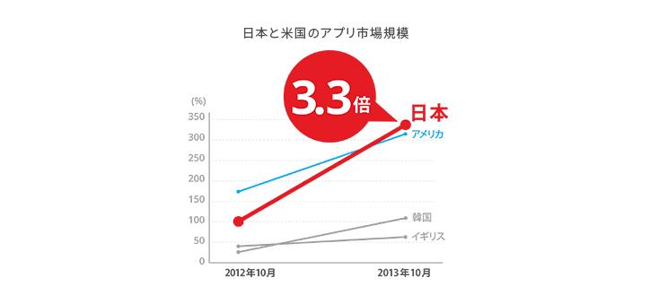 日本と米国のアプリ収益