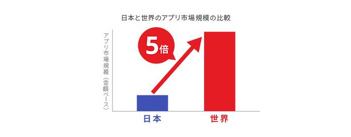 日本と世界のアプリ収益の比較