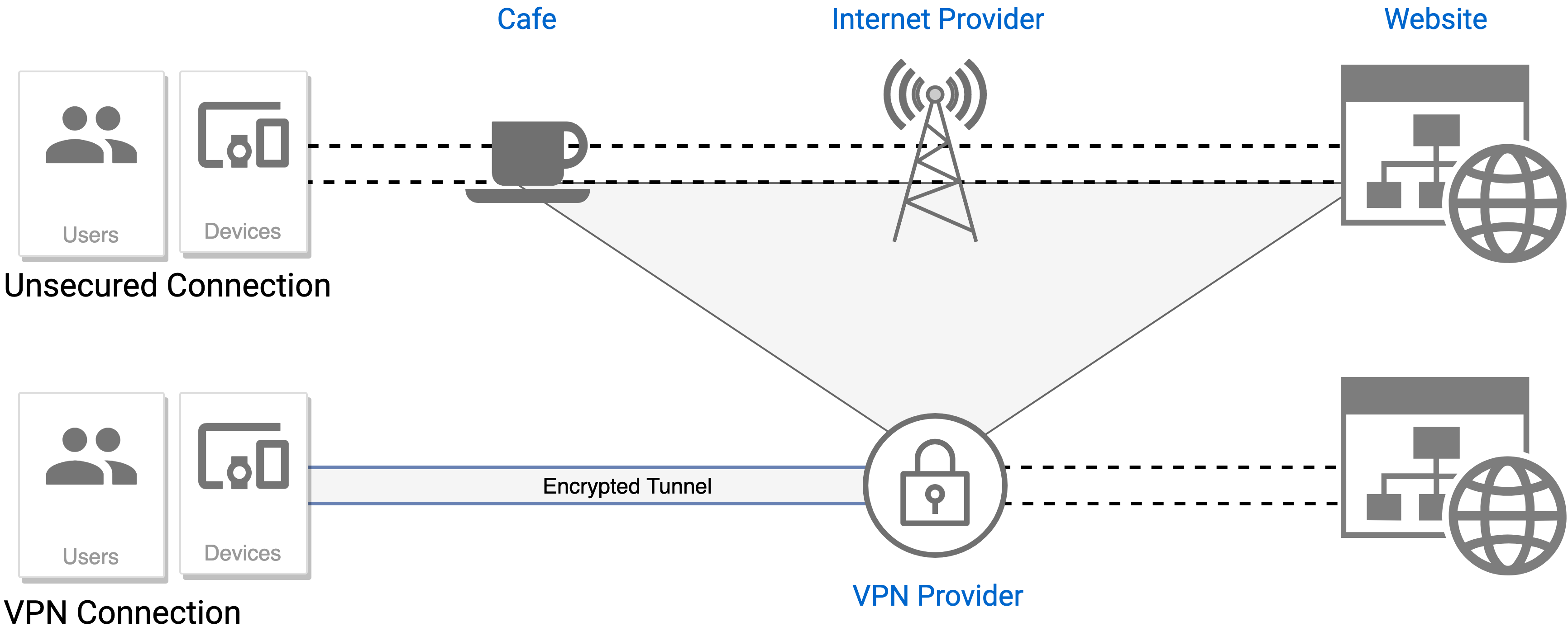 Unsecured connections v. VPN Connections