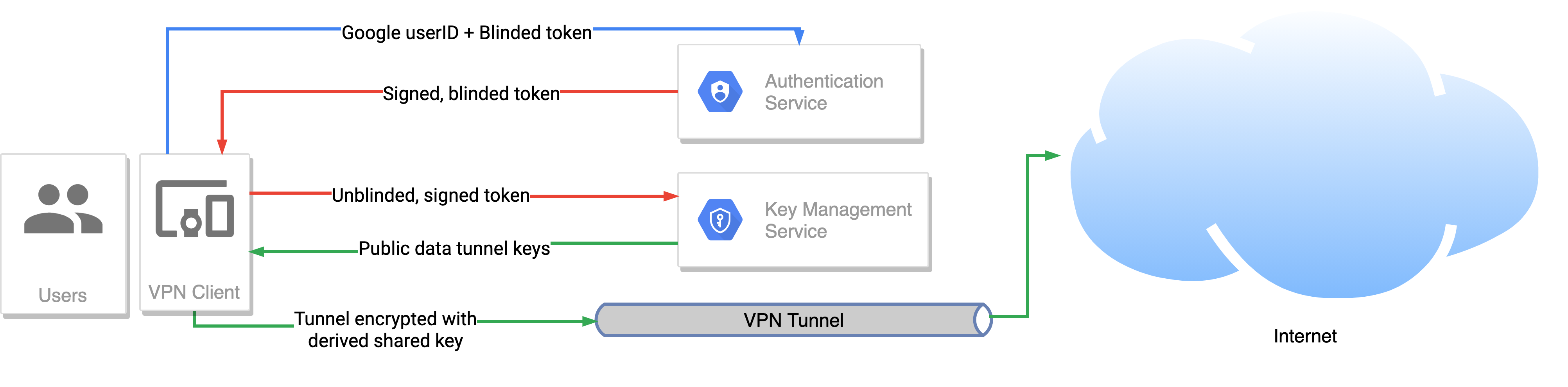 VPN by Google One's authentication with blind signatures